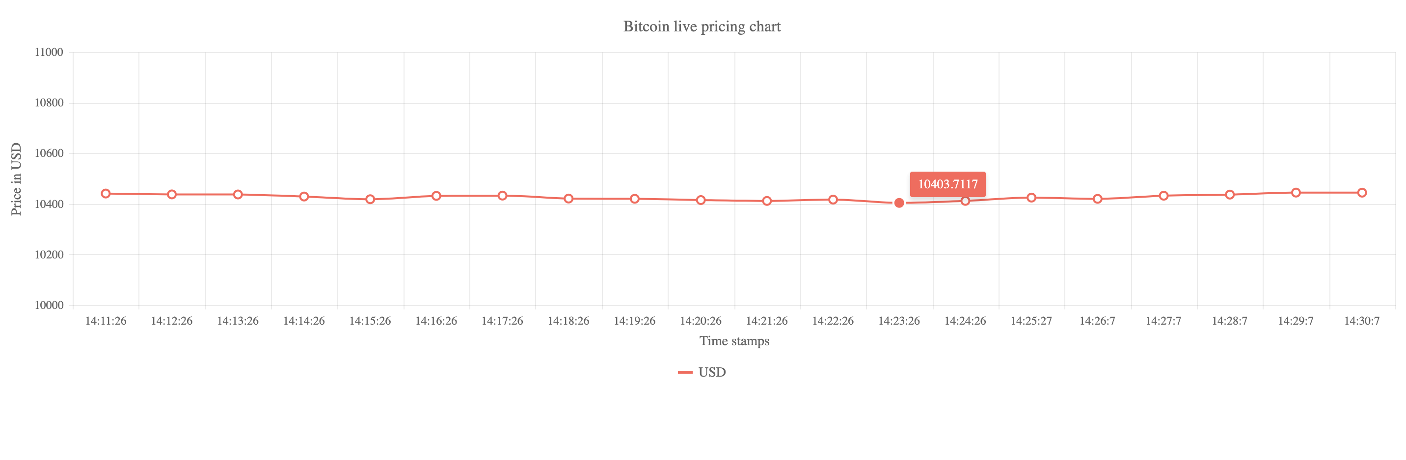 Tutorial / Building a live bitcoin pricing chart in Angular
