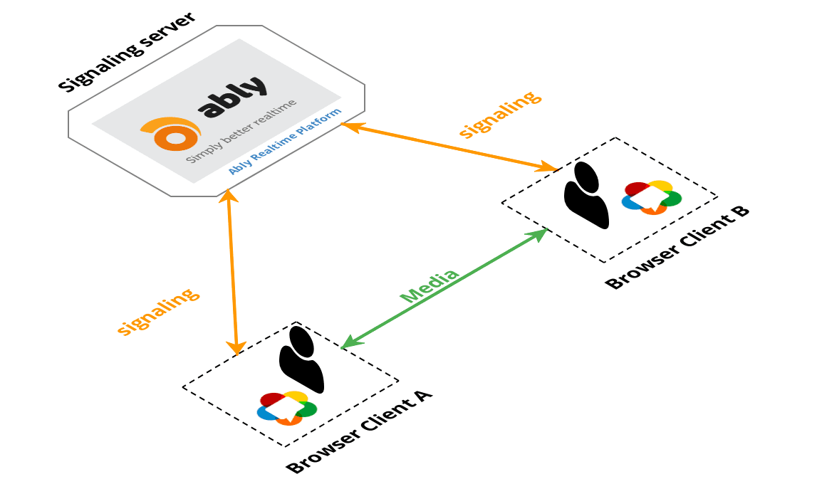 Tutorial / WebRTC 0  A real world guide to WebRTC concepts